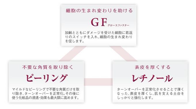 GFの仕組み